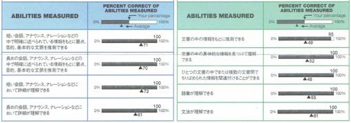 192回TOEICスコアシート Abilities Measured