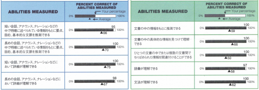 Abilities Measured