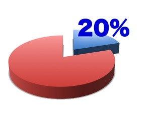20%ルール
