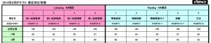 項目別正答率―誤答数 早見表 (T1E454)